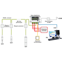 Radiation Monitoring System
