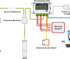Radiation Monitoring System PM520